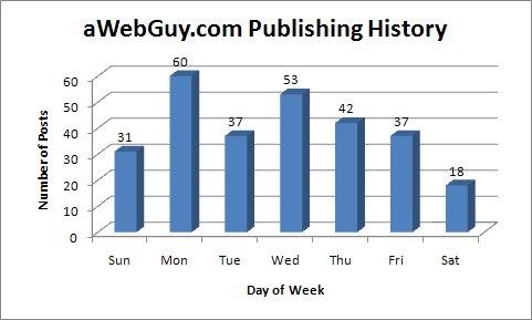 SEO and Social Media Marketing Blog History